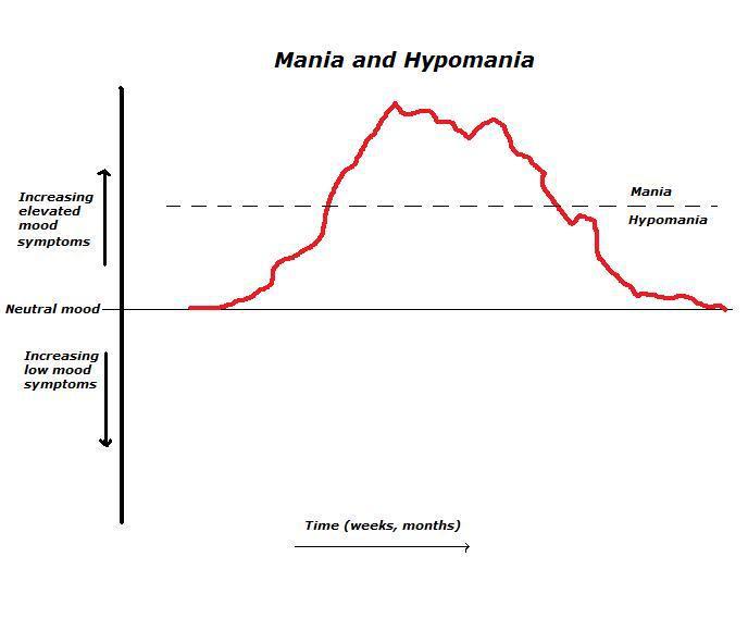 Bipolar Mania and Hypomania