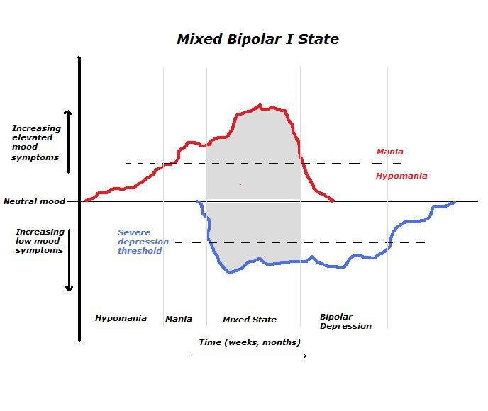 Mixed Bipolar States